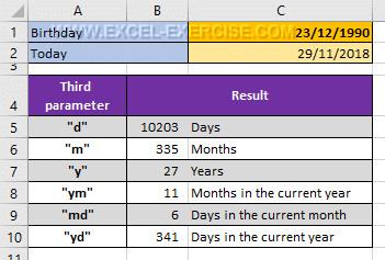 Results return by each parameter of the DATEDIF function