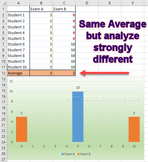 Same average but the analyze is different