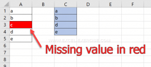 Missing value are in red automatically