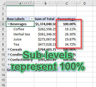 Percentage parent return 100 of sub levels