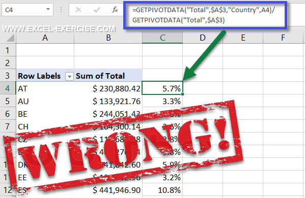 Wrong way to calculate percentage in a Pivot Table