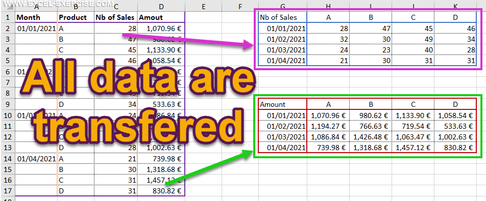 All data are transfered to the tables