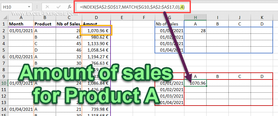Amount of sales for Product A