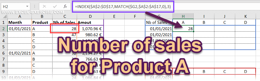 Number of sales for product A